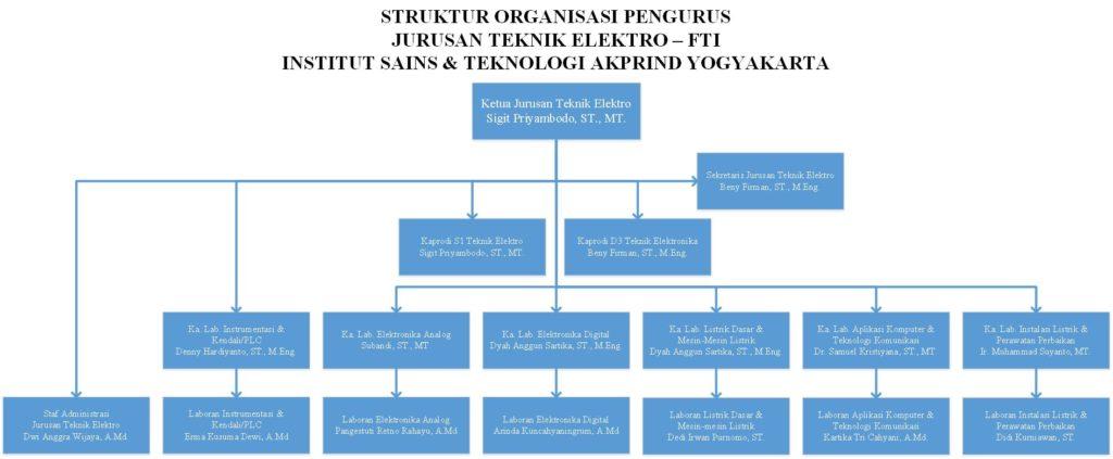 Struktur Organisasi JTE