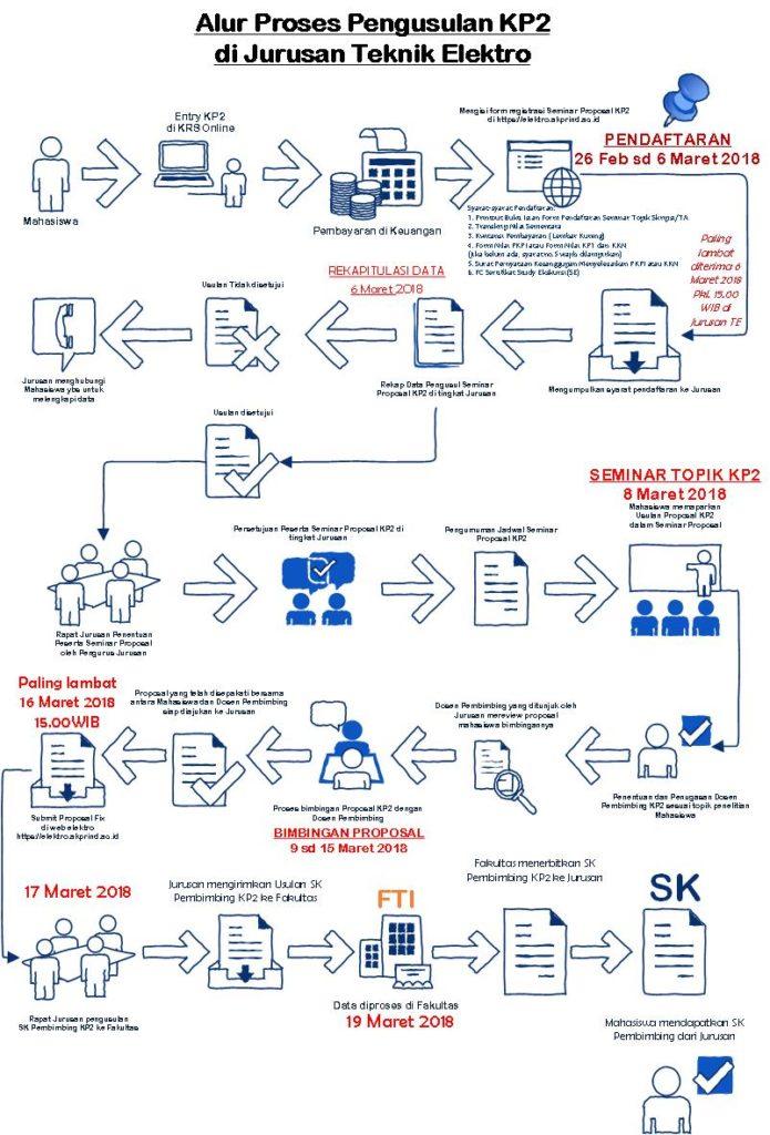 Alur Proses Pengajuan KP2 di Jurusan Teknik Elektro Genap 172