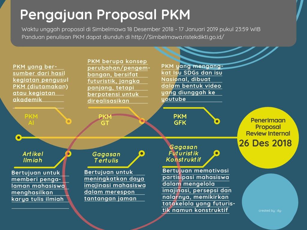 Pengajuan Usulan Proposal PKM Gagasan Tertulis dan PKM GFK